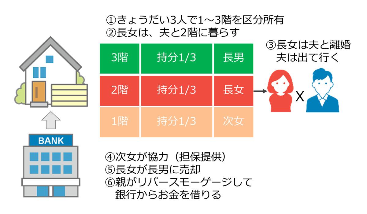 3階建てでそれぞれ1階毎の区分所有となっており、そのうち一つの階の所有者である夫婦が離婚した